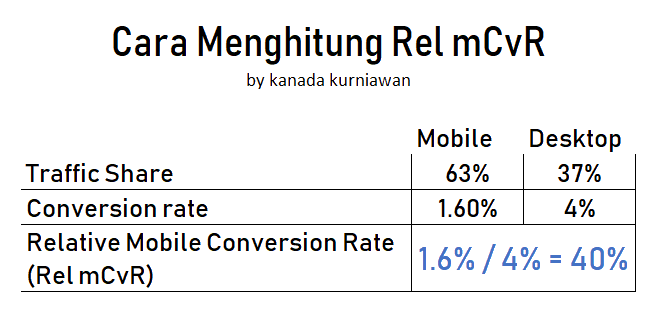 cara menghitung relative mobile conversion rate